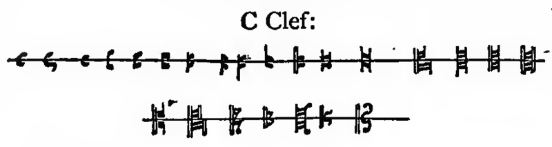 évolution de la clef d'ut