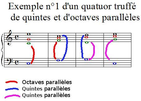 Exemple n°1 d'un quatuor truffé de quintes et d'octaves consécutives
