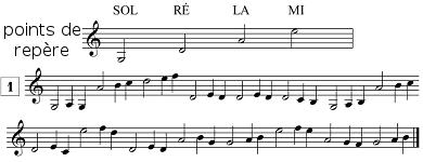 exercices de lecture de notes en clef de SOL, les points de repère