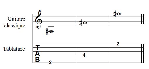 note FA dièse à la guitare