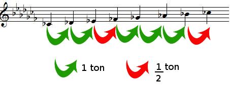 Tons et demis-tons dans la gamme de DO bémol majeur