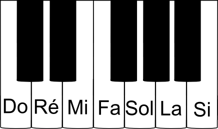 Gamme de Do majeur sur un piano