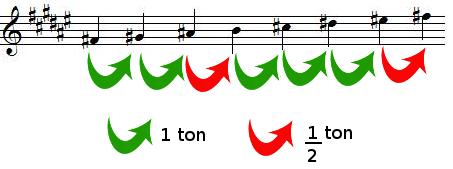 Tons et demi-tons dans la gamme de FA dièse majeur