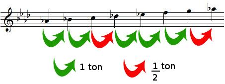 Tons et demi-tons dans la gamme de LA bémol majeur