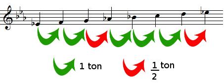 Tons et demis-tons dans la gamme de MI bémol majeur