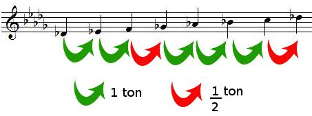 Tons et demis-tons dans la gamme de RÉ bémol majeur