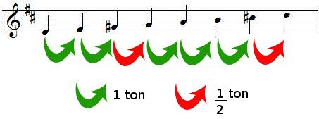 Tons et demis-tons dans la gamme de RÉ majeur