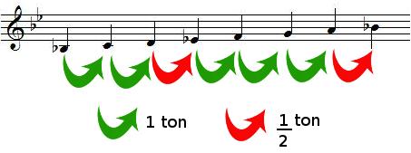 Tons et demis-tons dans la gamme de SI bémol majeur