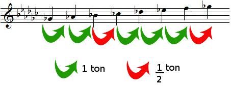 Tons et demis-tons dans la gamme de SOL bémol majeur
