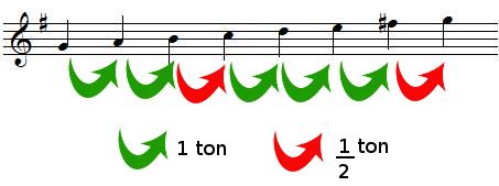 Tons et demis-tons dans la gamme de SOL majeur