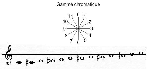 Gammes symétriques chromatique