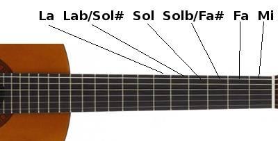 Demis-tons sur une guitare