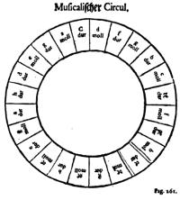 cercle du cycle des quintes, Johann David Heinichen