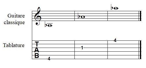 note LA bémol à la guitare
