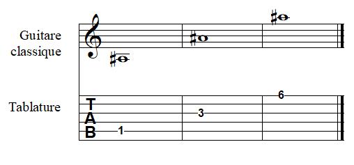 note LA dièse à la guitare
