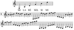 exercices de lecture de notes pour guitare, points de repère, notes conjointes
