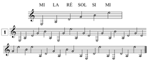exercices de lecture de notes pour guitare en clef de SOL, les points de repère
