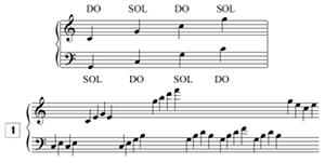 Lecture de notes pour piano, en tierces, avec points de repère