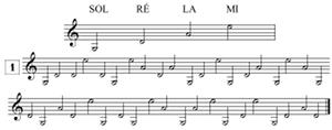 exercices de lecture de notes en clef de SOL, violon, les points de repère