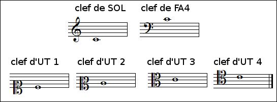 Les 6 principales clefs