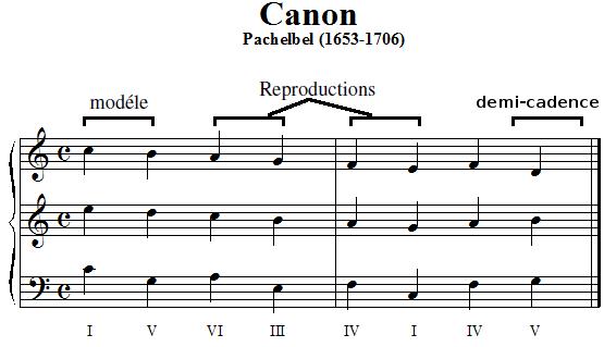 marche harmonique du Canon de Pachelbel