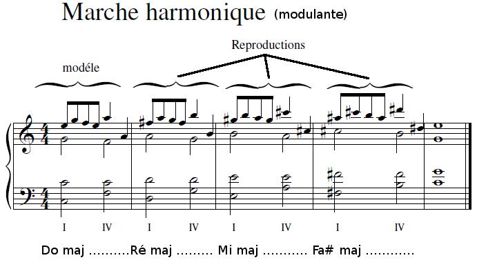 Marche harmonique modulante