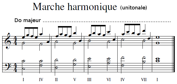 Marche harmonique unitonale