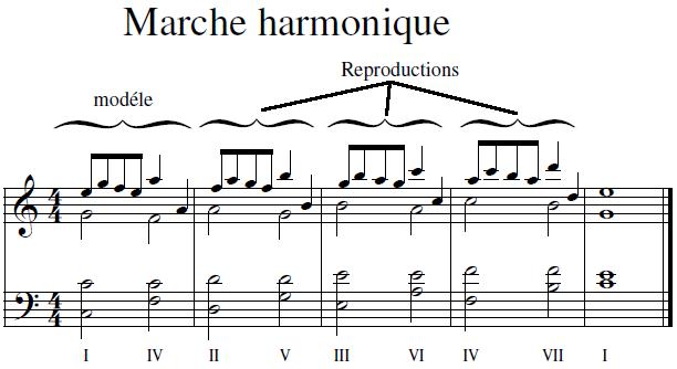 Marche harmonique