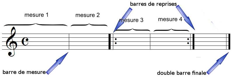 mesures, barres de mesures et chiffrage de mesure