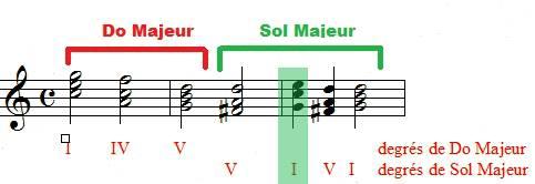 exemple de modulation de Do Majeur vers Sol Majeur