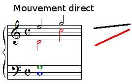 Le mouvement direct