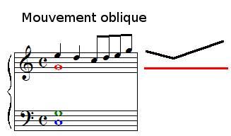 Mouvement oblique