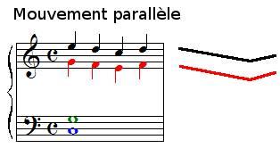 Le mouvement parallèle