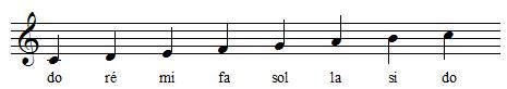 noms des notes de la gamme de do majeur