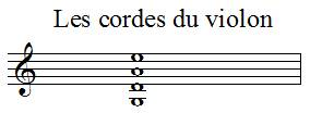 Nom des notes des cordes du violon