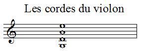 Nom des notes des cordes du violon