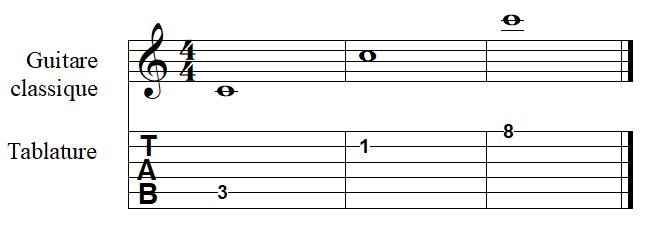 la note DO à la guitare