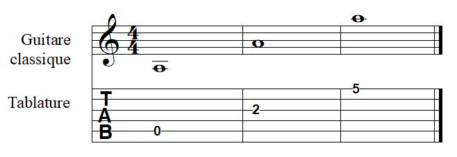 la note LA à la guitare