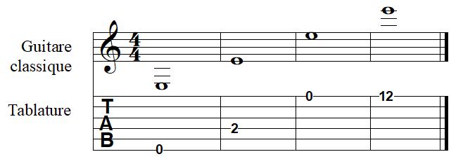la note MI à la guitare