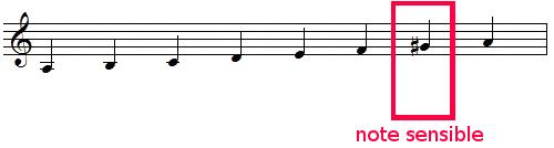 note sensible de la gamme de LA mineur harmonique