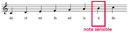 note sensible de la gamme de Do majeur