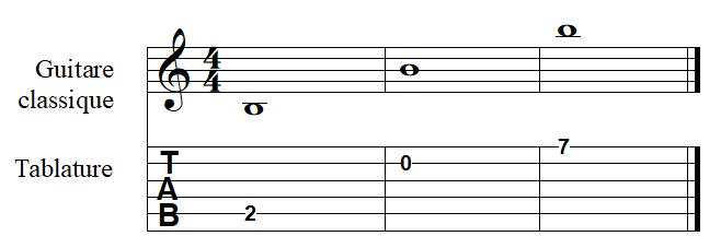 la note SI à la guitare