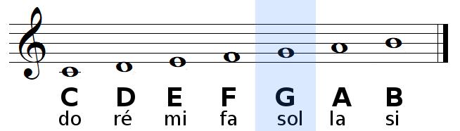 note SOL en anglais