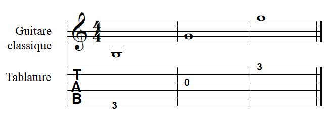 la note SOL à la guitare