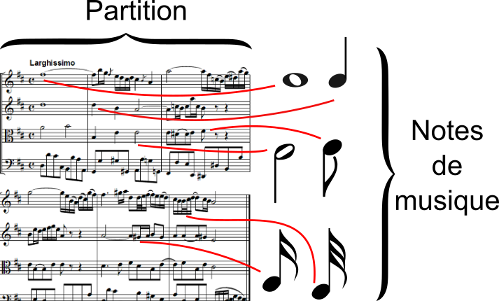 Notes de musique dans une partition dans l'ouverture de la suite n°3 en ré majeur de J.S. Bach, BWV 1068