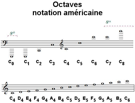 Octaves, notation américaine