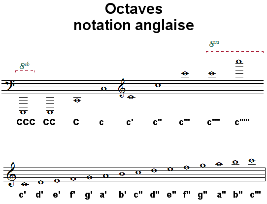 Octaves, notation anglaise