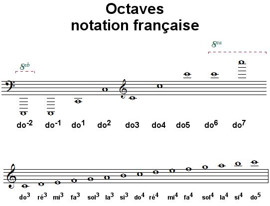 Octaves, notation française