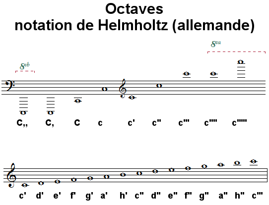 Octaves, notation allemande (Helmholtz)
