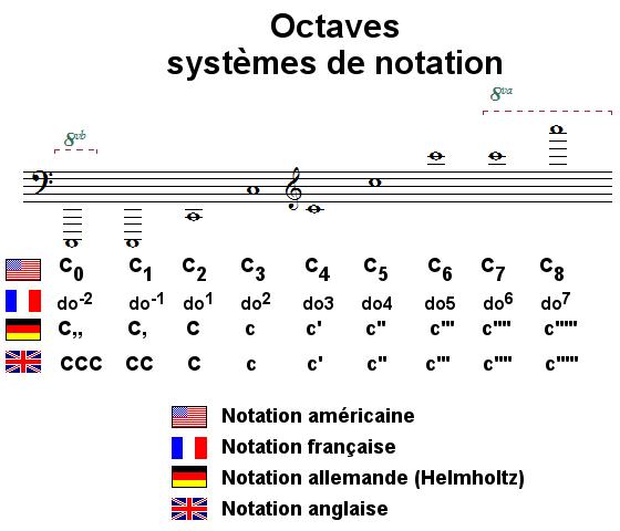 Octaves, systèmes de notation
